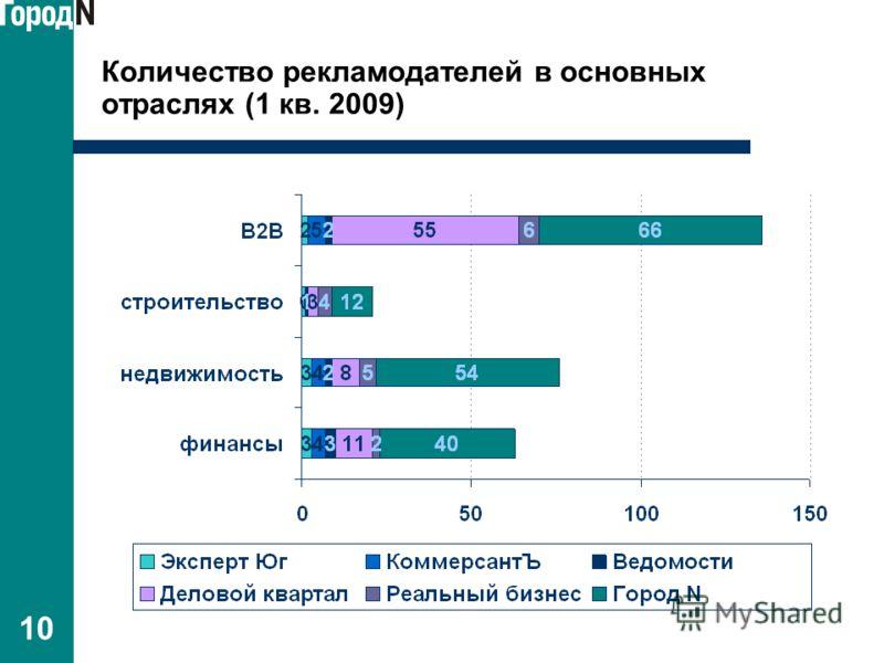 10 Количество рекламодателей в основных отраслях (1 кв. 2009)