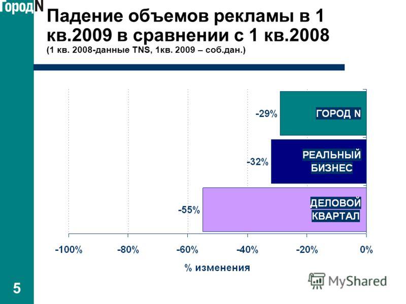5 Падение объемов рекламы в 1 кв.2009 в сравнении с 1 кв.2008 (1 кв. 2008-данные TNS, 1кв. 2009 – соб.дан.)