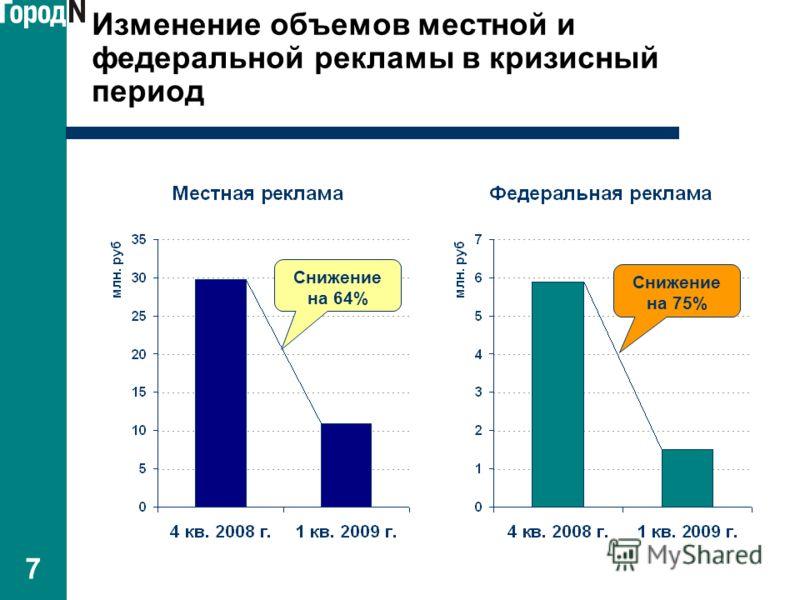 7 Изменение объемов местной и федеральной рекламы в кризисный период Снижение на 64% Снижение на 75%