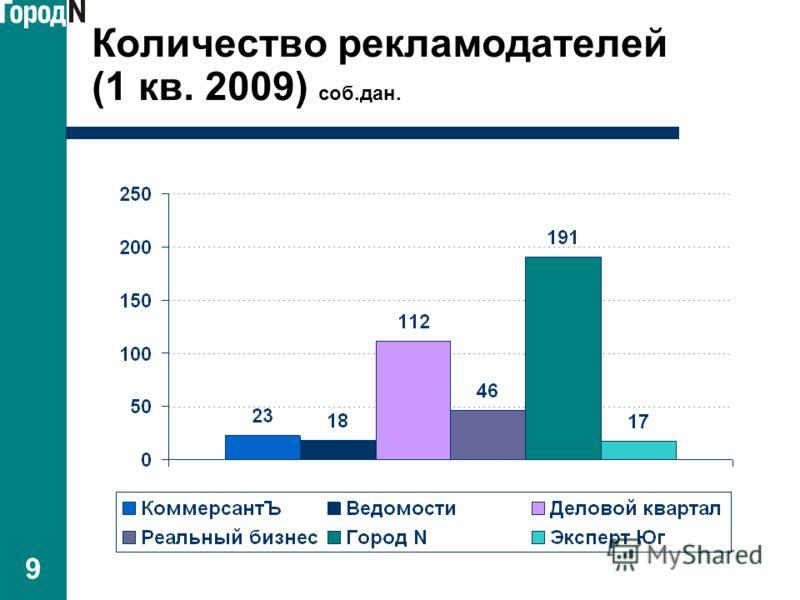 9 Количество рекламодателей (1 кв. 2009) соб.дан.