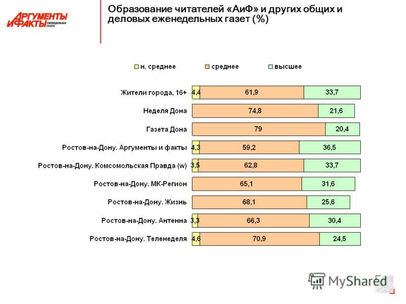 Образование читателей «АиФ» и других общих и деловых еженедельных газет (%)