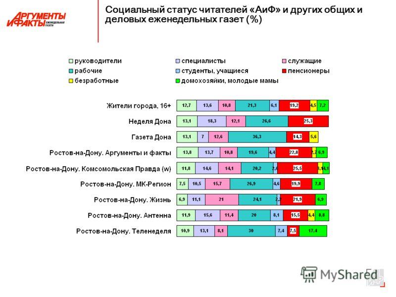 Социальный статус читателей «АиФ» и других общих и деловых еженедельных газет (%)