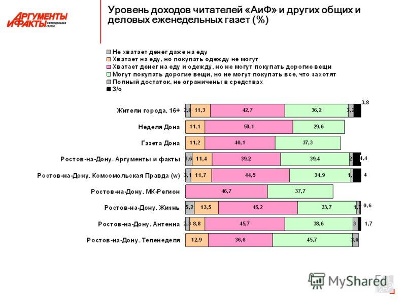 Уровень доходов читателей «АиФ» и других общих и деловых еженедельных газет (%)