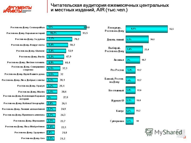 Читательская аудитория ежемесячных центральных и местных изданий, AIR (тыс.чел.)