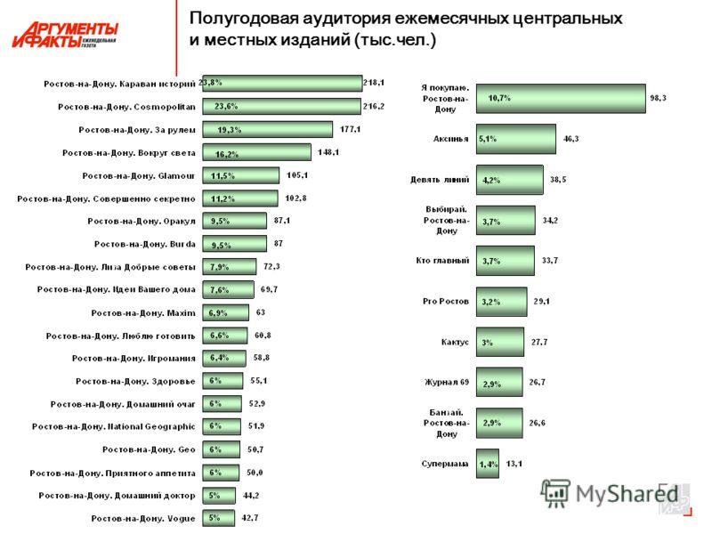 Полугодовая аудитория ежемесячных центральных и местных изданий (тыс.чел.)