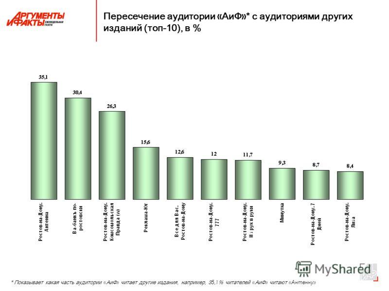 Пересечение аудитории « АиФ » * с аудиториями других изданий (топ-10), в % * Показывает какая часть аудитории « АиФ » читает другие издания, например, 3 5, 1 % читателей « АиФ » читают « Антенну »