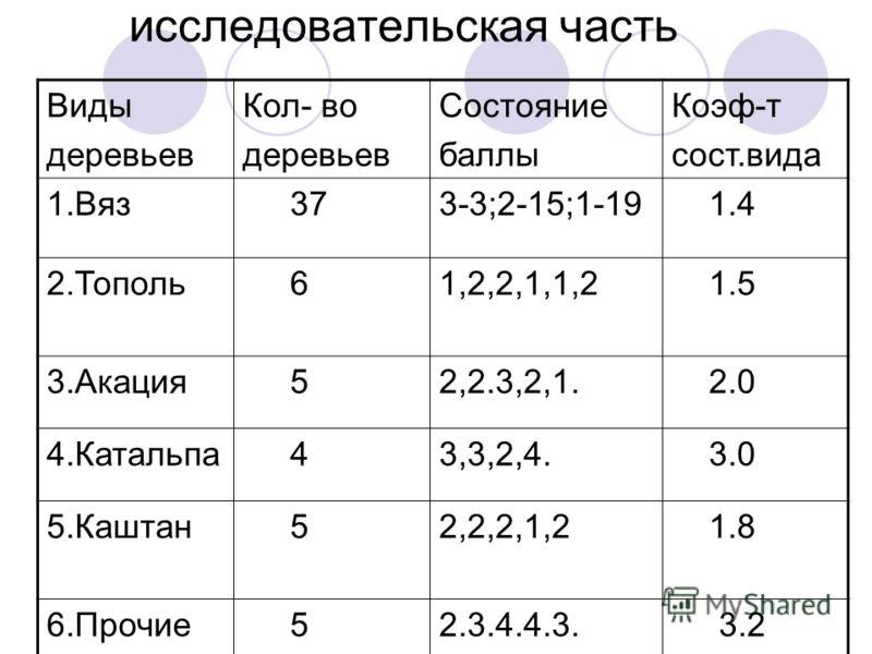 исследовательская часть Виды деревьев Кол- во деревьев Состояние баллы Коэф-т сост.вида 1.Вяз 373-3;2-15;1-19 1.4 2.Тополь 61,2,2,1,1,2 1.5 3.Акация 52,2.3,2,1. 2.0 4.Катальпа 43,3,2,4. 3.0 5.Каштан 52,2,2,1,2 1.8 6.Прочие 52.3.4.4.3. 3.2