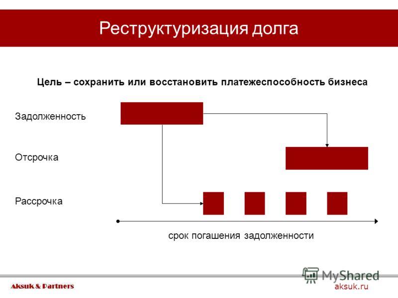 Реструктуризация долга aksuk.ru Цель – сохранить или восстановить платежеспособность бизнеса срок погашения задолженности Задолженность Отсрочка Рассрочка