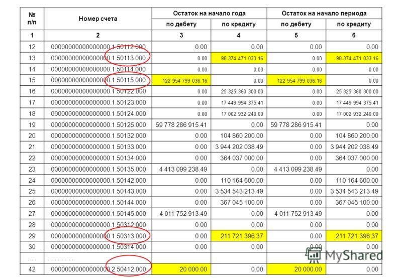 п/п Номер счета Остаток на начало годаОстаток на начало периода по дебетупо кредитупо дебетупо кредиту 123456 12 00000000000000000.1.50112.0000.00 13 00000000000000000.1.50113.000 0.0098 374 471 033.160.0098 374 471 033.16 14 00000000000000000.1.5011