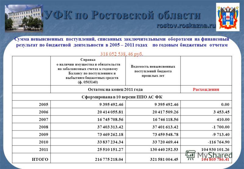 УФК по Ростовской области rostov.roskazna.ru Сумма невыясненных поступлений, списанных заключительными оборотами на финансовый результат по бюджетной деятельности в 2005 – 2011 годах по годовым бюджетным отчетам 318 052 538, 46 руб. Справка о наличии