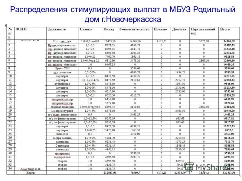 Распределения стимулирующих выплат в МБУЗ Родильный дом г.Новочеркасска