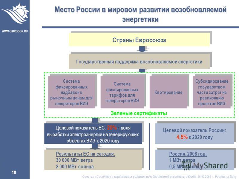 WWW.GIDROOGK.RU 10 Целевой показатель ЕС: 20% - доля выработки электроэнергии на генерирующих объектах ВИЭ к 2020 году Зеленые сертификаты Место России в мировом развитии возобновляемой энергетики Страны Евросоюза Государственная поддержка возобновля