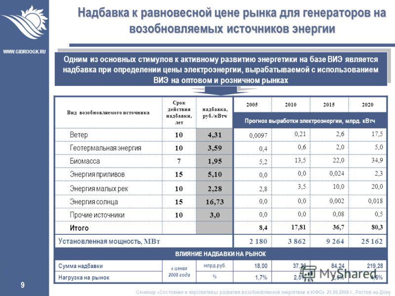 WWW.GIDROOGK.RU 9 Одним из основных стимулов к активному развитию энергетики на базе ВИЭ является надбавка при определении цены электроэнергии, вырабатываемой с использованием ВИЭ на оптовом и розничном рынках Надбавка к равновесной цене рынка для ге