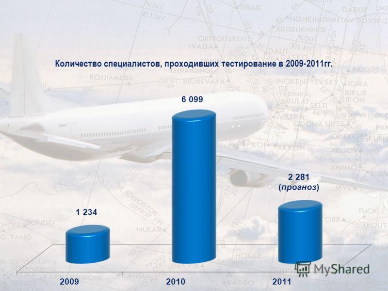 Количество специалистов, проходивших тестирование в 2009-2011гг.
