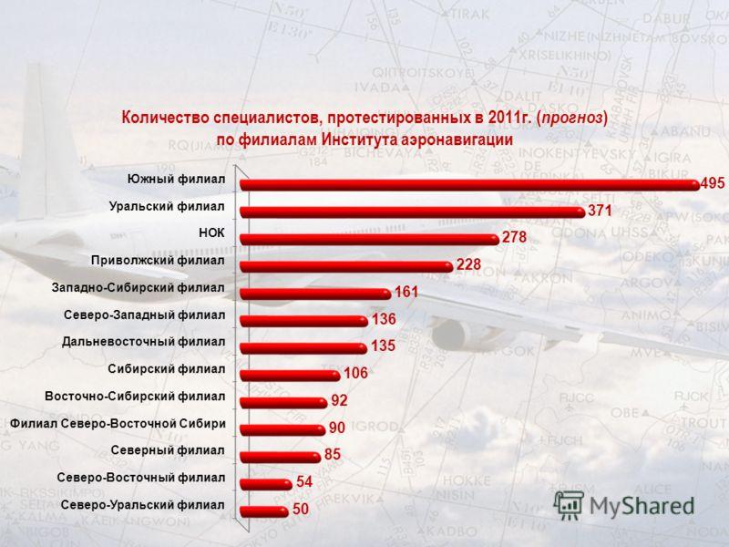 Количество специалистов, протестированных в 2011г. ( прогноз ) по филиалам Института аэронавигации