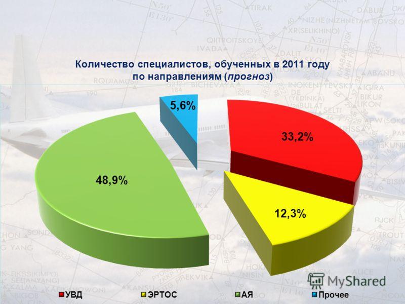 Количество специалистов, обученных в 2011 году по направлениям (прогноз)