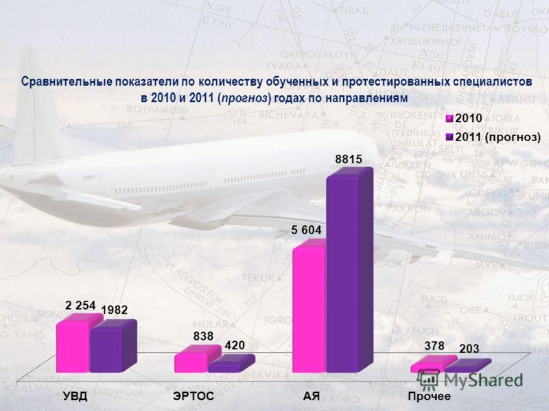 Сравнительные показатели по количеству обученных и протестированных специалистов в 2010 и 2011 ( прогноз ) годах по направлениям