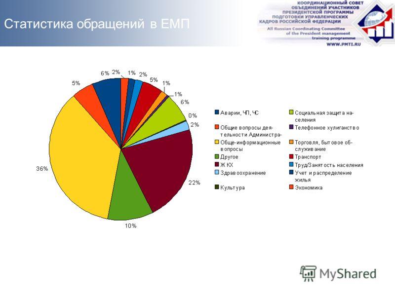 Статистика обращений в ЕМП