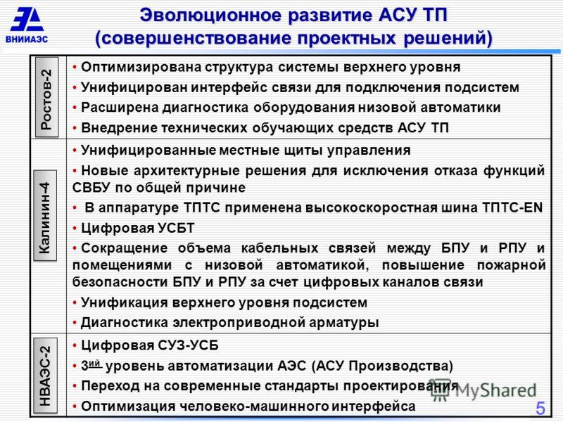 5 Эволюционное развитие АСУ ТП (совершенствование проектных решений) Ростов-2 Калинин-4 НВАЭС-2 Оптимизирована структура системы верхнего уровня Унифицирован интерфейс связи для подключения подсистем Расширена диагностика оборудования низовой автомат