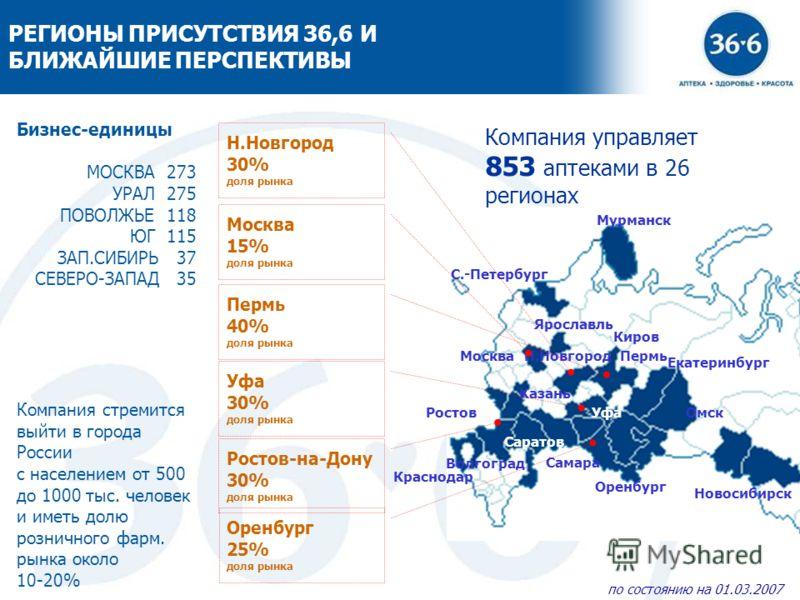3 РЕГИОНЫ ПРИСУТСТВИЯ 36,6 И БЛИЖАЙШИЕ ПЕРСПЕКТИВЫ Бизнес-единицы МОСКВА 273 УРАЛ 275 ПОВОЛЖЬЕ 118 ЮГ 115 ЗАП.СИБИРЬ 37 СЕВЕРО-ЗАПАД 35 Компания стремится выйти в города России с населением от 500 до 1000 тыс. человек и иметь долю розничного фарм. ры