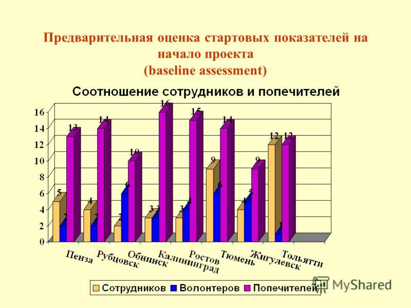 Предварительная оценка стартовых показателей на начало проекта (baseline assessment)