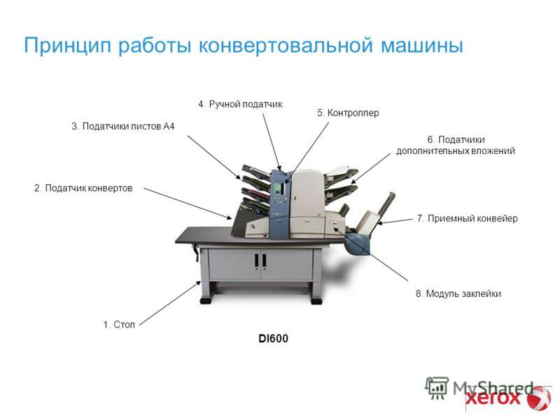 Принцип работы конвертовальной машины DI600 1. Стол 2. Податчик конвертов 3. Податчики листов А4 4. Ручной податчик 5. Контроллер 6. Податчики дополнительных вложений 7. Приемный конвейер 8. Модуль заклейки