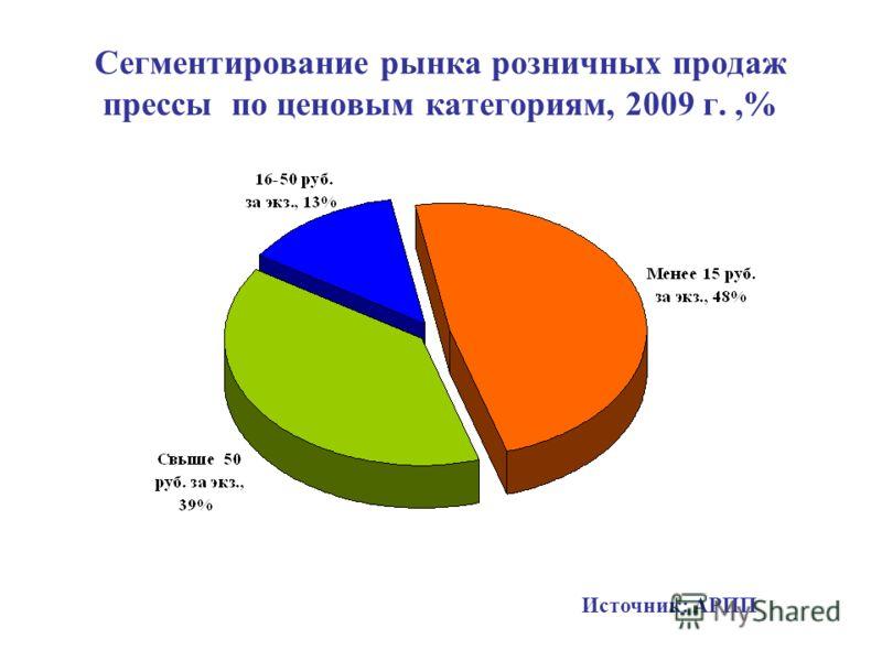 Сегментирование рынка розничных продаж прессы по ценовым категориям, 2009 г.,% Источник: АРПП