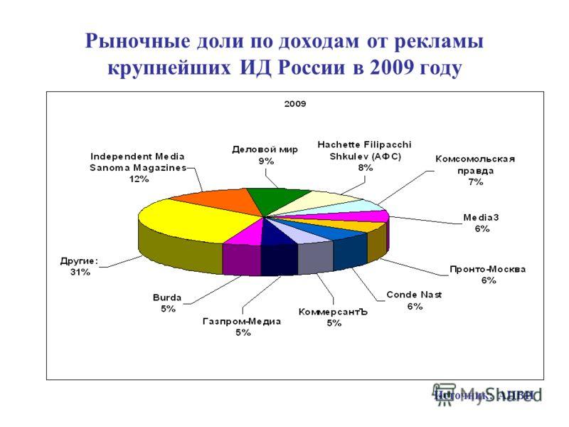 Рыночные доли по доходам от рекламы крупнейших ИД России в 2009 году Источник: АЦВИ