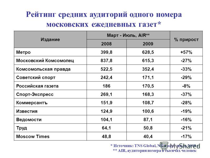 Рейтинг средних аудиторий одного номера московских ежедневных газет* Издание Март - Июль, AIR** % прирост 20082009 Метро399,8628,5+57% Московский Комсомолец837,8615,3-27% Комсомольская правда522,5352,4-33% Советский спорт242,4171,1-29% Российская газ