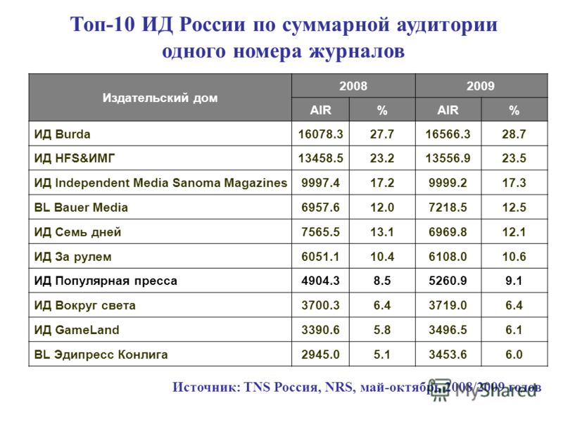 Издательский дом 20082009 AIR% % ИД Burda16078.327.716566.328.7 ИД HFS&ИМГ13458.523.213556.923.5 ИД Independent Media Sanoma Magazines9997.417.217.29999.217.317.3 BL Bauer Media6957.612.07218.512.5 ИД Семь дней7565.513.16969.812.1 ИД За рулем6051.110