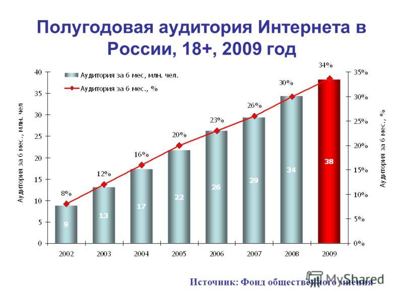 Полугодовая аудитория Интернета в России, 18+, 2009 год Источник: Фонд общественного мнения