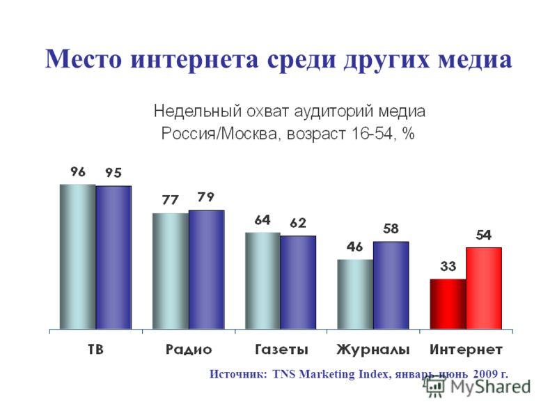 Место интернета среди других медиа Источник: TNS Marketing Index, январь-июнь 2009 г.