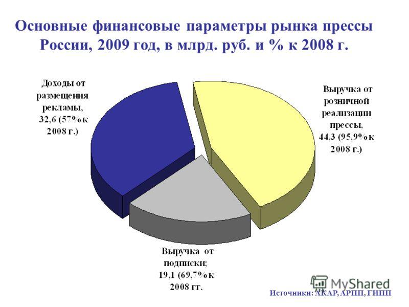Основные финансовые параметры рынка прессы России, 2009 год, в млрд. руб. и % к 2008 г. Источники: АКАР, АРПП, ГИПП