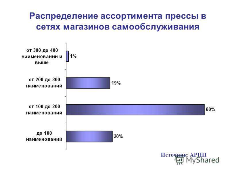 Ассортимент печатной продукции в супермаркетах Распределение ассортимента прессы в сетях магазинов самообслуживания Источник: АРПП