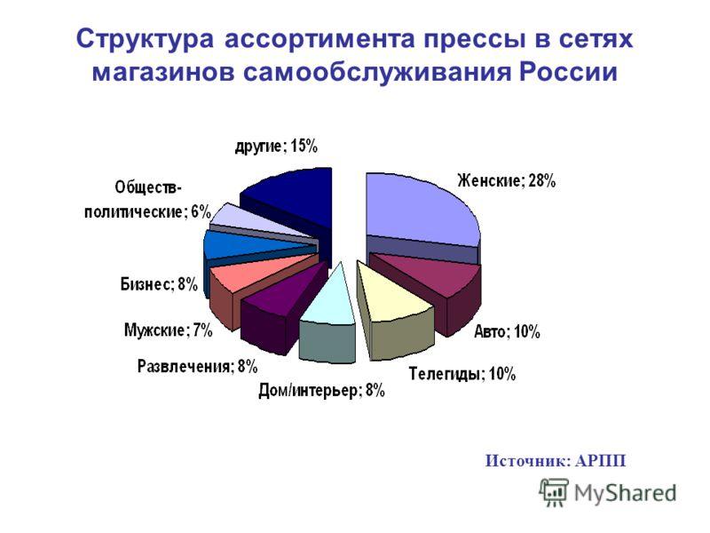 Структура ассортимента прессы в сетях магазинов самообслуживания России Источник: АРПП