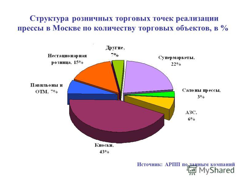 Структура розничных торговых точек реализации прессы в Москве по количеству торговых объектов, в % Источник: АРПП по данным компаний