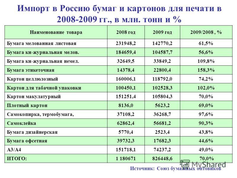Импорт в Россию бумаг и картонов для печати в 2008-2009 гг., в млн. тонн и % Наименование товара2008 год2009 год2009/2008, % Бумага мелованная листовая231948,2142770,261,5% Бумага кн-журнальная мелов.184659,4104587,756,6% Бумага кн-журнальная немел.3