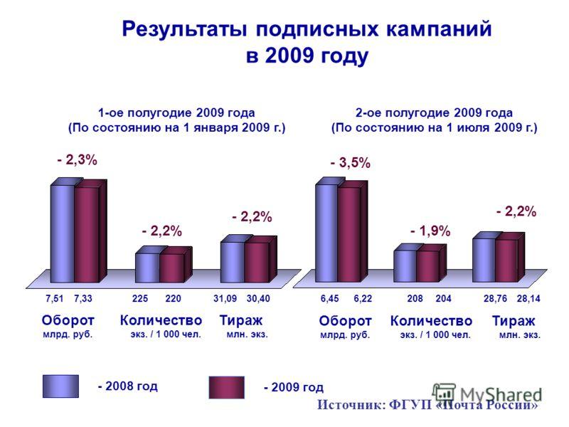 Результаты подписных кампаний в 2009 году 2-ое полугодие 2009 года (По состоянию на 1 июля 2009 г.) 1-ое полугодие 2009 года (По состоянию на 1 января 2009 г.) Оборот млрд. руб. Тираж млн. экз. - 2009 год - 2008 год Количество экз. / 1 000 чел. - 3,5