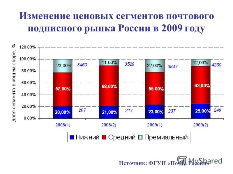 Изменение ценовых сегментов почтового подписного рынка России в 2009 году Источник: ФГУП «Почта России»