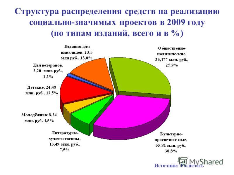 Структура распределения средств на реализацию социально-значимых проектов в 2009 году (по типам изданий, всего и в %) Источник: Роспечать