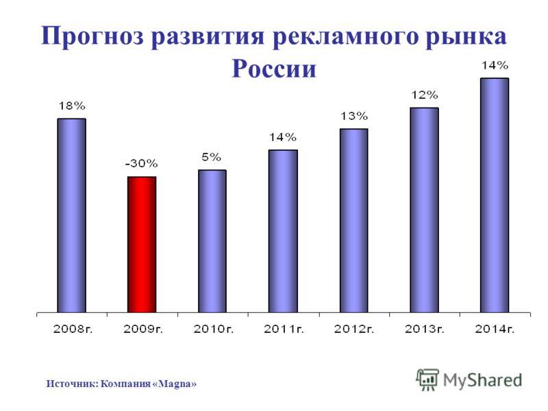 Прогноз развития рекламного рынка России Источник: Компания «Magna»