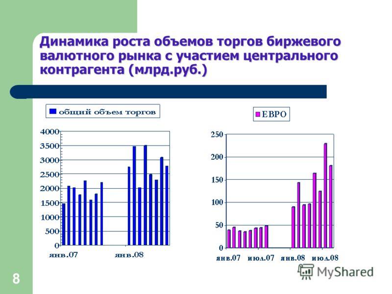 8 Динамика роста объемов торгов биржевого валютного рынка с участием центрального контрагента (млрд.руб.)