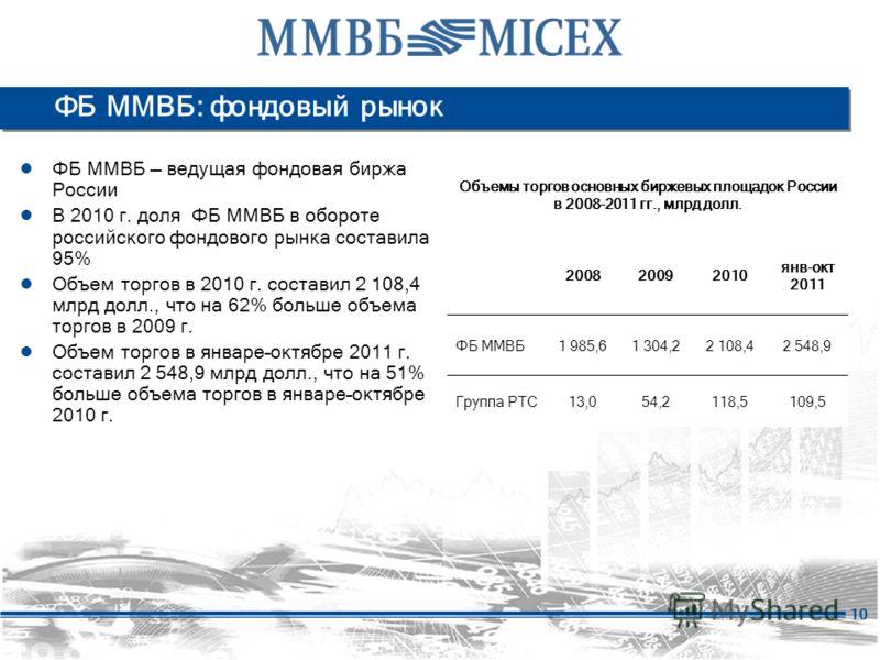 10 ФБ ММВБ: фондовый рынок ФБ ММВБ ведущая фондовая биржа России В 2010 г. доля ФБ ММВБ в обороте российского фондового рынка составила 95% Объем торгов в 2010 г. составил 2 108,4 млрд долл., что на 62% больше объема торгов в 2009 г. Объем торгов в я