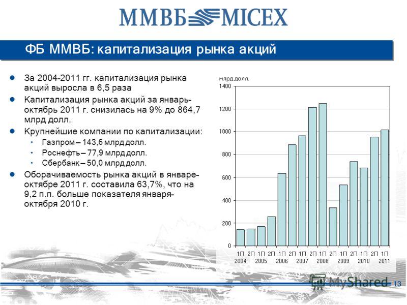 13 ФБ ММВБ: капитализация рынка акций За 2004–2011 гг. капитализация рынка акций выросла в 6,5 раза Капитализация рынка акций за январь– октябрь 2011 г. снизилась на 9% до 864,7 млрд долл. Крупнейшие компании по капитализации: ۰ Газпром 143,6 млрд до