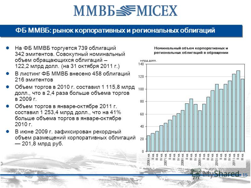 15 На ФБ ММВБ торгуется 739 облигаций 342 эмитентов. Совокупный номинальный объем обращающихся облигаций 122,2 млрд долл. (на 31 октября 2011 г.) В листинг ФБ ММВБ внесено 458 облигаций 216 эмитентов Объем торгов в 2010 г. составил 1 115,8 млрд долл.