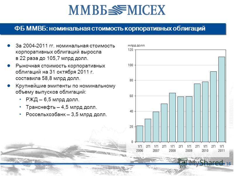 16 ФБ ММВБ: номинальная стоимость корпоративных облигаций За 2004–2011 гг. номинальная стоимость корпоративных облигаций выросла в 22 раза до 105,7 млрд долл. Рыночная стоимость корпоративных облигаций на 31 октября 2011 г. составила 58,8 млрд долл.