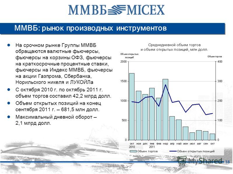 18 ММВБ: рынок производных инструментов На срочном рынке Группы ММВБ обращаются валютные фьючерсы, фьючерсы на корзины ОФЗ, фьючерсы на краткосрочные процентные ставки, фьючерсы на Индекс ММВБ, фьючерсы на акции Газпрома, Сбербанка, Норильского никел