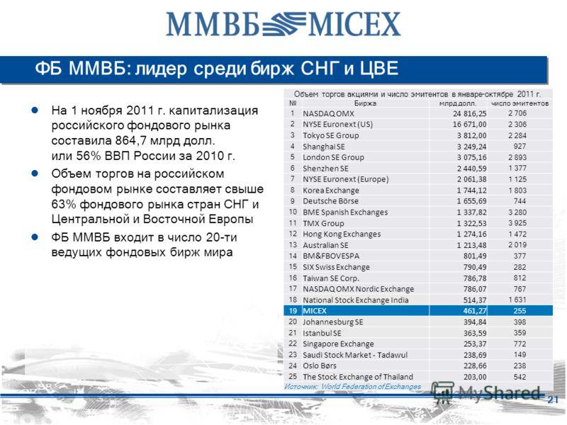 21 ФБ ММВБ: лидер среди бирж СНГ и ЦВЕ На 1 ноября 2011 г. капитализация российского фондового рынка составила 864,7 млрд долл. или 56% ВВП России за 2010 г. Объем торгов на российском фондовом рынке составляет свыше 63% фондового рынка стран СНГ и Ц