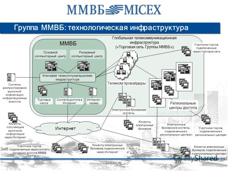 23 Группа ММВБ: технологическая инфраструктура Региональные центры доступа Системы распространения рыночной информации информационных агентств Электронные брокерские системы, подключенные к региональным центрам Участники торгов, подключенные к регион