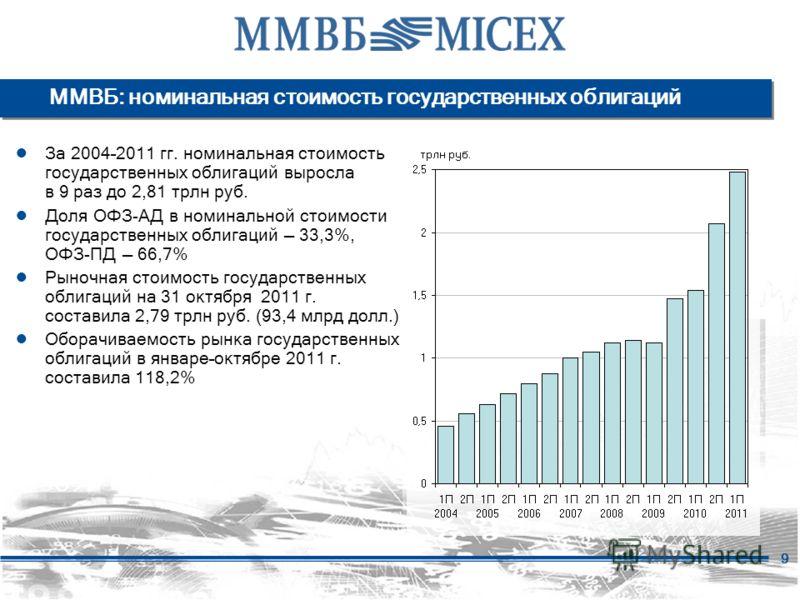 9 ММВБ: номинальная стоимость государственных облигаций За 2004–2011 гг. номинальная стоимость государственных облигаций выросла в 9 раз до 2,81 трлн руб. Доля ОФЗ-АД в номинальной стоимости государственных облигаций 33,3%, ОФЗ-ПД 66,7% Рыночная стои